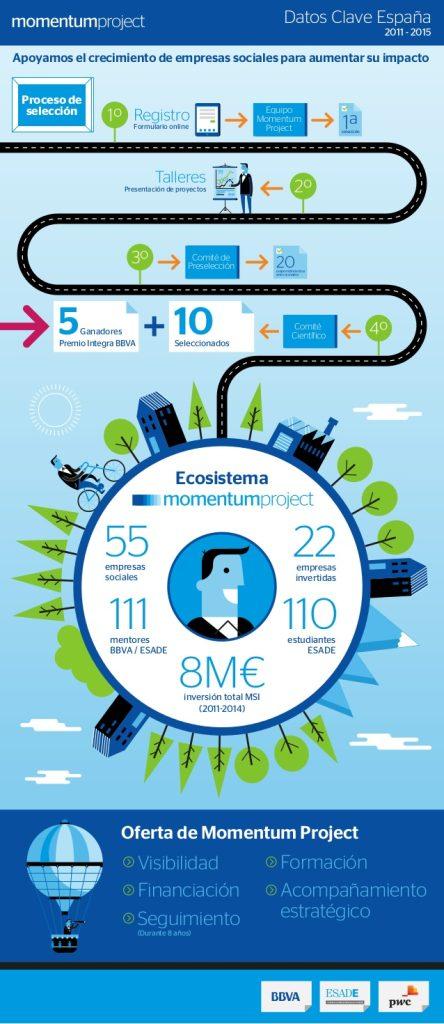 Imagen de la Infografia 'Momentum Project'