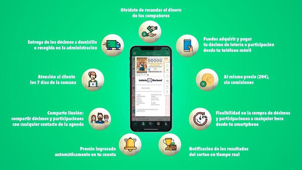 Infografia TuLotero
